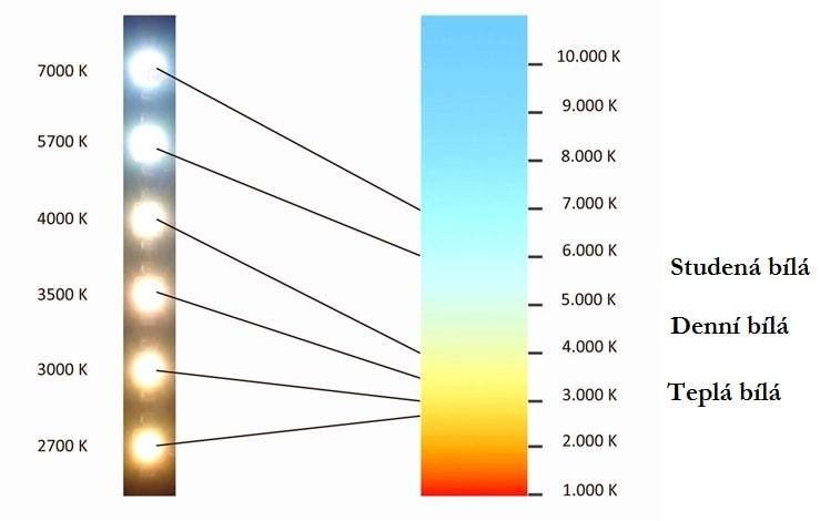 Teplota barvy v kelvinech